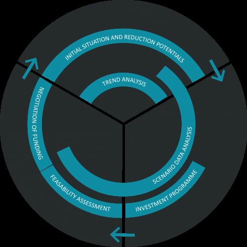 sustainability masterplanning diagram
